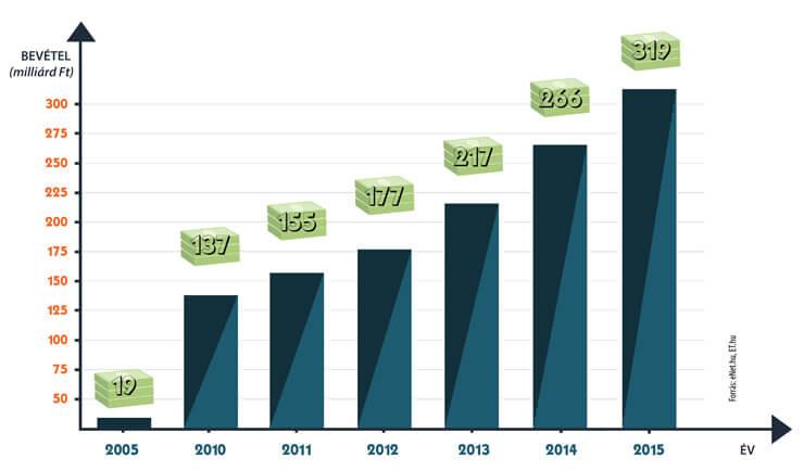 Magyarországi e-kereskedelem trend