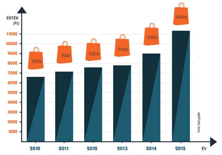 Kosárérték növekedés webáruházakban